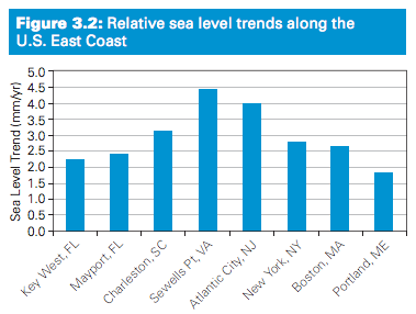 reliatve-sea-level-trends-along-us-east-coast