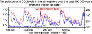 ANCIENT CO2 AND TEMPS
