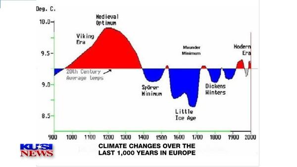 CHART LAST 1000 YEARS