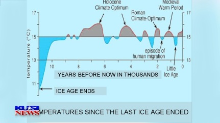 CHART LAST 11 THOUSAND YEARS
