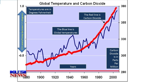 CHART OF CO2 ERA RISE ONLY 1.8 DEGREES