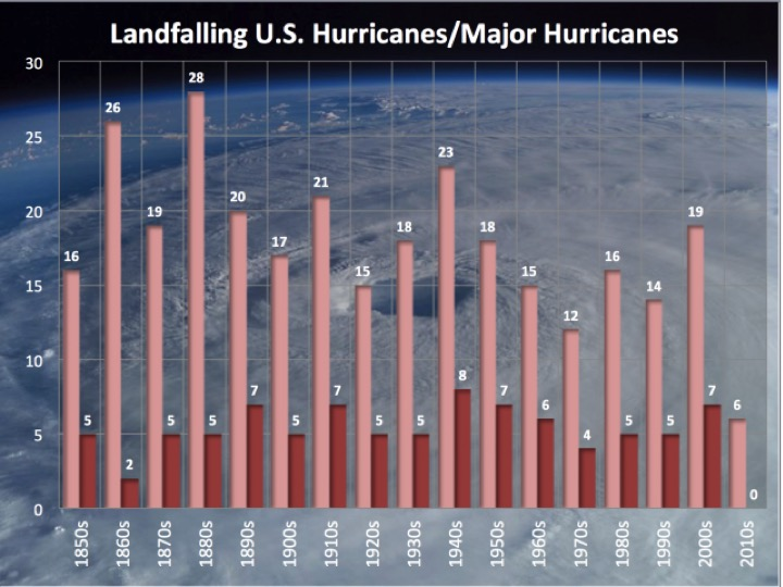 hurricanes by decade
