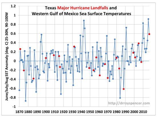 TX-major-hurricanes-vs-Gulf-SSTs-550x413